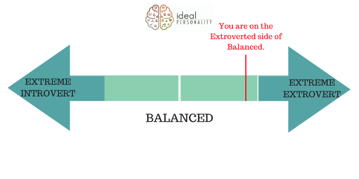 Free Introversion/Extroversion Test! offer image