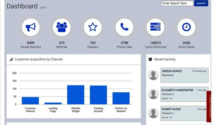 Advanced Marketing Platform Dashboard image