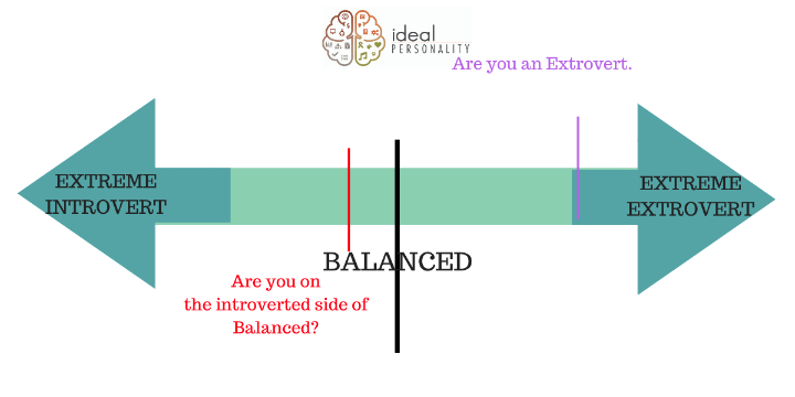 Get Your Free Introversion/Extroversion Test!! offer image
