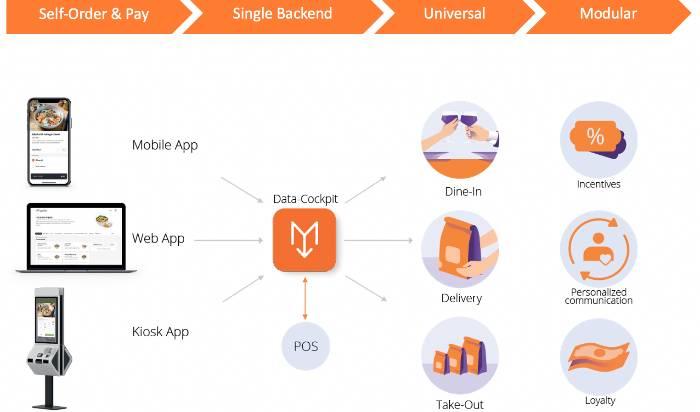 MENU Restaurant Automation Platform